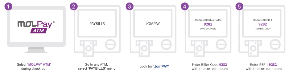 How to pay with MOLPay ATM?